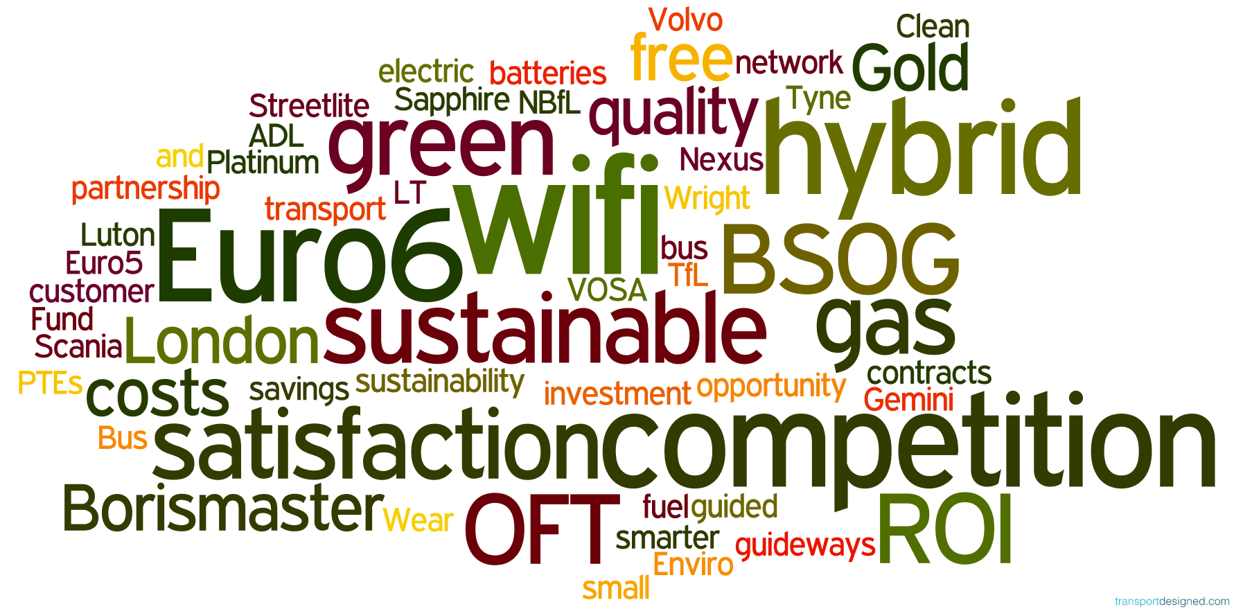 Transportdesigned's bus industry buzz words of 2013, word-cloud style. Version 5. It's a free download, and you're free to use as you wish, although we always appreciate some attribution!